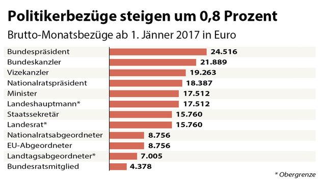 Künftiger Bundespräsident verdient 24.500 Euro (Bild: APA)