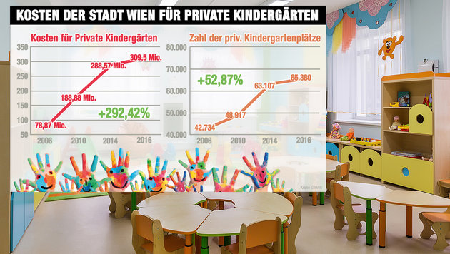 """Wien: Kosten für private Kindergärten explodieren (Bild: """"Krone""""-Grafik, thinkstockphotos.de)"""