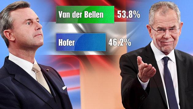 Briefwahlergebnis sorgt für klaren VdB-Vorsprung (Bild: APA/HELMUT FOHRINGER, thinkstockphotos.de)