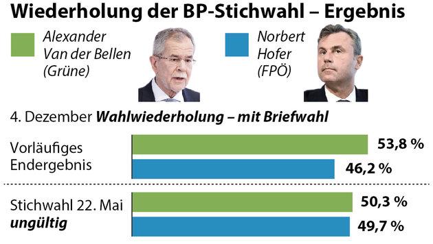 Briefwahlergebnis sorgt für klaren VdB-Vorsprung (Bild: APA Grafik)