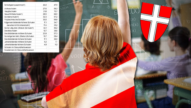 Umgangssprache bei 70% der Schüler nicht Deutsch (Bild: thinkstockphotos.de, Stadt Wien, Statistik Austria, krone.at-Gra)