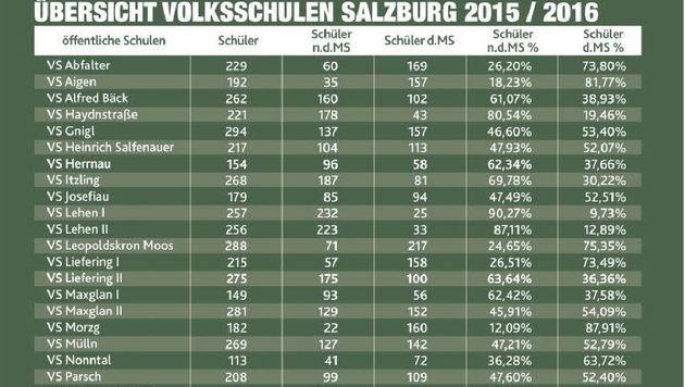 Gesamt gibt es in Salzburg 4941 Volksschüler (2529 Schüler n.D.MS/2412 Schüler d.MS) (Bild: Krone Grafik)