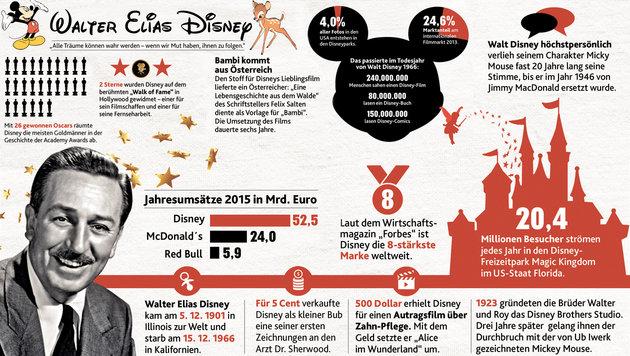 """Zum Todestag: Walt Disney, König des Kinderreichs (Bild: """"Krone""""-Grafik)"""