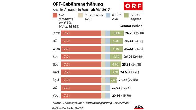 ORF kassiert jetzt pro Haushalt um 12,60 € mehr! (Bild: APA)