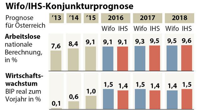 Arbeitslosigkeit steigt bis 2018 auf fast 10% (Bild: APA-Grafik)