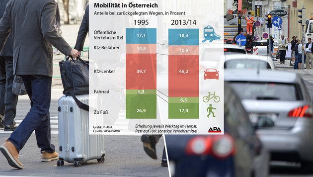 Österreicher fahren am liebsten mit dem Auto (Bild: APA/HELMUT FOHRINGER, APA, thinkstockphotos.de)