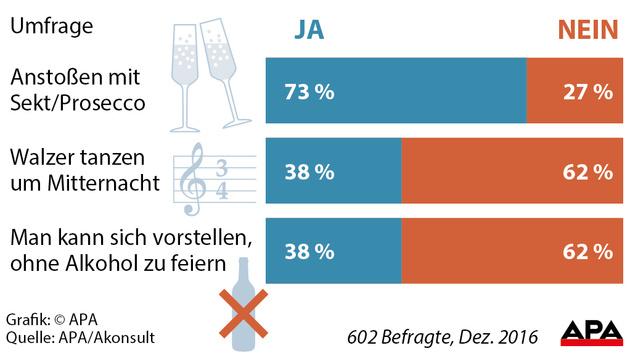 Die Details zur Silvester-Umfrage (Bild: APA)
