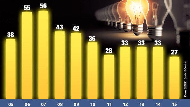 Ungeplante Stromausfälle in Österreich: Dauer in Minuten (Bild: Kronen Zeitung)