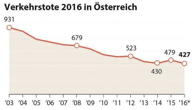 """Historischer Tiefstand"" bei Verkehrstoten 2016 (Bild: APA)"