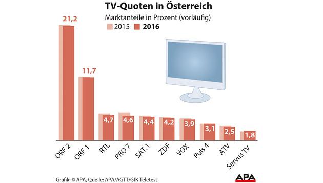 TV: Das waren 2016 die Quotenbringer (Bild: APA)