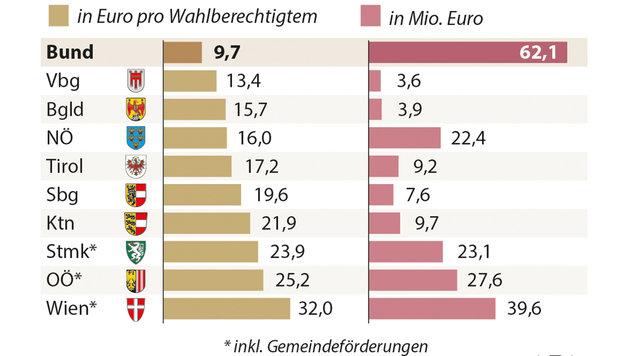 Parteien kosten jeden Steuerzahler jetzt 36,2 Euro (Bild: APA)