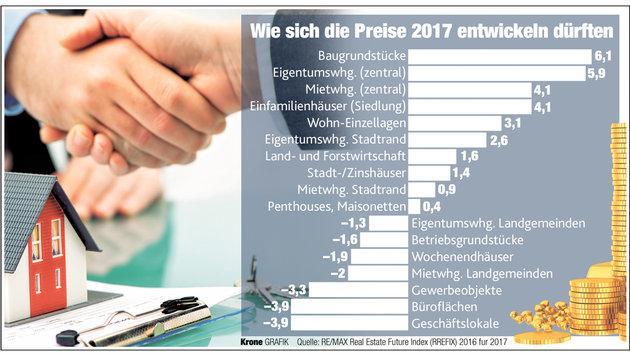 """Wohnungen und Häuser werden noch kostspieliger (Bild: """"Krone""""-Grafik)"""