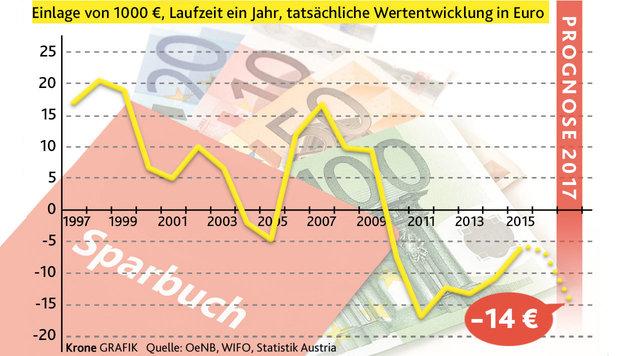 """2011 war der reale Verlust beim Sparbuch bisher am höchsten. (Bild: """"Krone""""-Grafik)"""