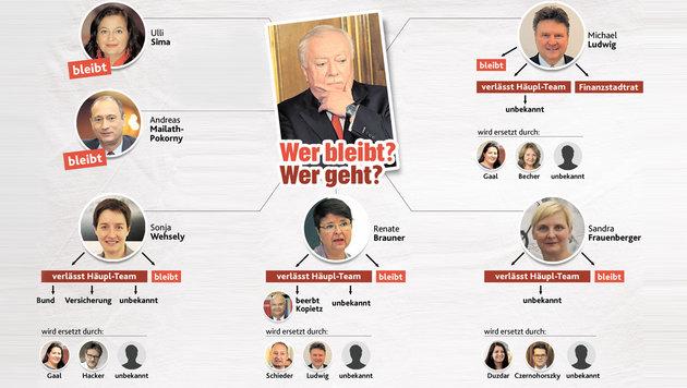 """Häupls """"Geheimplan"""": Das große Zittern geht weiter (Bild: """"Krone""""-Grafik)"""