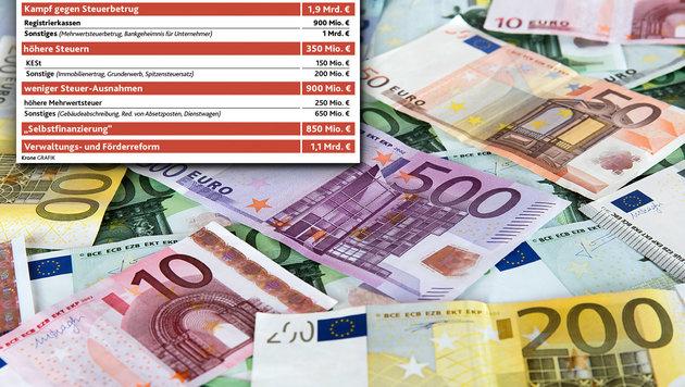 Bei Gegenfinanzierung droht ein Milliardenloch (Bild: thinkstockphotos.de, Kronen Zeitung)
