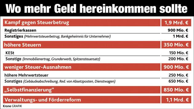 """Bei Gegenfinanzierung droht ein Milliardenloch (Bild: """"Krone""""-Grafik)"""