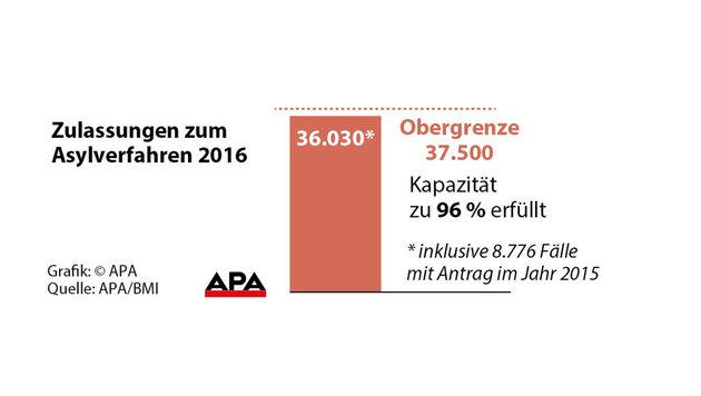 Im Vorjahr wurden 42.073 Asylanträge gestellt (Bild: APA)