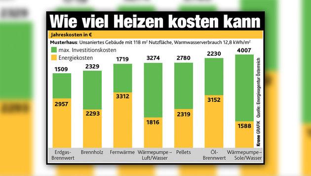 """So heizt man derzeit am günstigsten (Bild: """"Krone""""-Grafik)"""