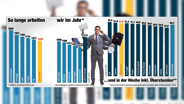 """Mehr """"Flexibilität"""": Die Neuverteilung der Arbeit (Bild: """"Krone""""-Grafik)"""