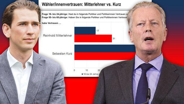 Wählervertrauen: Kurz hängt Mitterlehner ab (Bild: Gabriele Moser, tfactory Trendagentur, APA/HELMUT FOHRINGER)