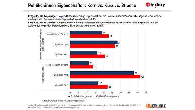 Wählervertrauen: Kurz hängt Mitterlehner ab (Bild: tfactory Trendagentur)