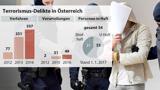 Rekord bei Terror-Urteilen im Jahr 2016 (Bild: APA/BARBARA GINDL, APA, APA/Justizministerium)