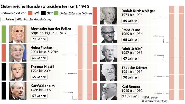 """Van der Bellen angelobt: """"Mutig in neue Zeiten"""" (Bild: APA)"""
