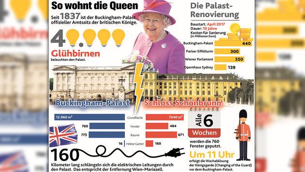 """Buckingham Palace: Zu Gast im Palast der Queen (Bild: """"Krone""""-Grafik)"""