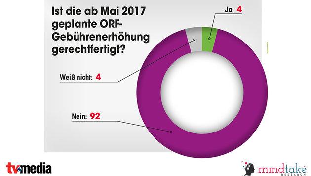 So denkt Österreich über das Fernsehen (Bild: TV-Media)