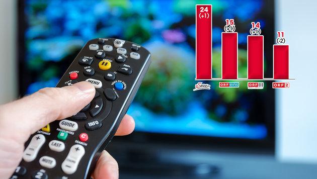 So denkt Österreich über das Fernsehen (Bild: TV-Media, thinkstockphotos.de)