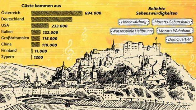 Tourismusmagnet Mozartstadt - 2,83 Mio Nächtigungen; 1,6 Mio Ankünfte; 12 Tausend Betten verfügbar (Bild: Grafik Th. Strohschneider)