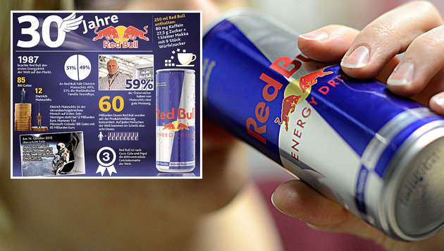 """Kult-Getränk Red Bull: Eine Marke in aller Munde (Bild: APA/HERBERT P. OCZERET, """"Krone""""-Grafik)"""