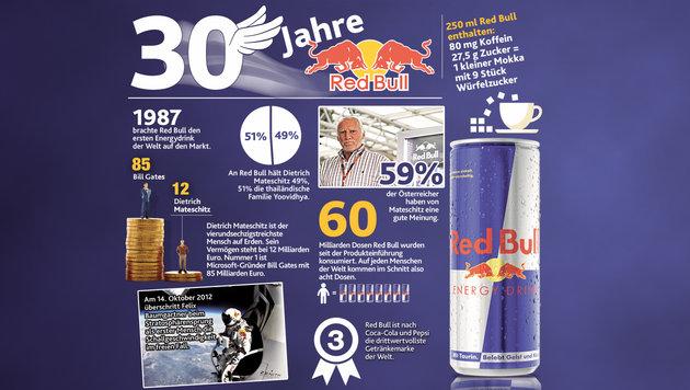 """Kult-Getränk Red Bull: Eine Marke in aller Munde (Bild: """"Krone""""-Grafik)"""