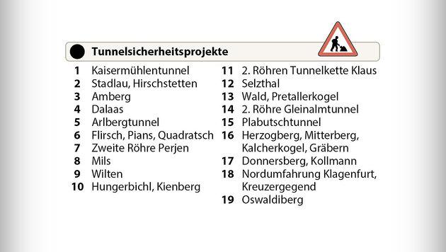 Abfuhr für Sobotkas Kennzeichen-Kontrollen (Bild: APA)