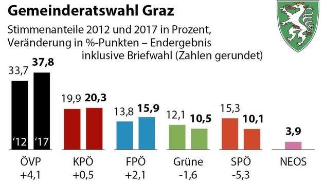 Nach Wahldebakel: SPÖ Graz geht fix in Opposition (Bild: APA Grafik)