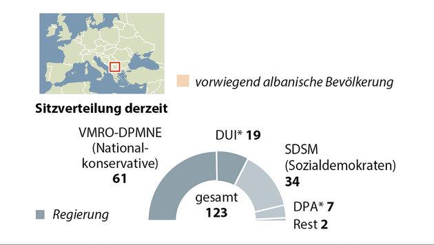 """US-Politiker: """"Mazedonien abschaffen & aufteilen"""" (Bild: APA-Grafik)"""