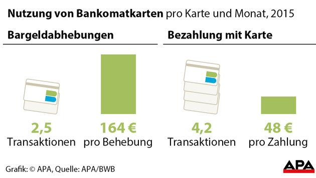 Behörde: Nein zu Verbot von Bankomatgebühren (Bild: APA)