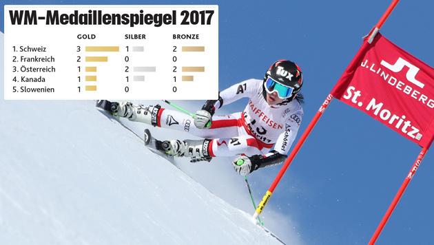 Österreich bei WM nur noch Ski-Nation Nummer drei! (Bild: GEPA)
