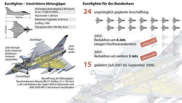 """Doskozil: """"Steuerzahler finanzierten Schmiergeld"""" (Bild: APA)"""