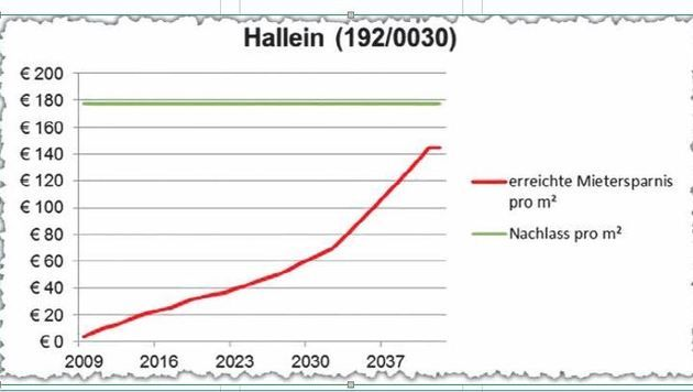 Bsp./Halleiner Wohnung: Gut gemeinte Senkung war nicht zielsicher. Ziel (grün) wurde nicht erreicht (Bild: Grafik)