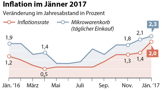 Inflation legte im Jänner kräftig auf 2 Prozent zu (Bild: APA)