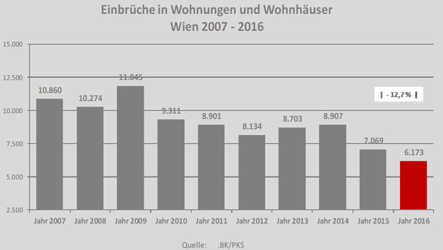 Wien: 55,5 Prozent mehr Sex-Übergriffe! (Bild: LPD WIEN)