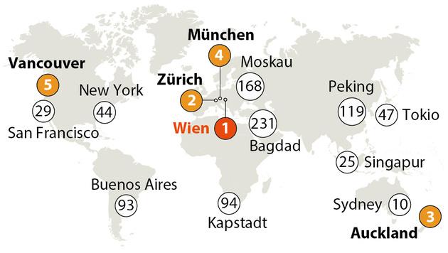Städte mit höchster Lebensqualität - die Top Fünf und eine Auswahl (Bild: APA)