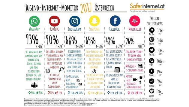Snapchat liegt bei der Nutzung mit Instagram quasi gleich auf, wird aber als relevanter eingestuft. (Bild: Saferinternet)