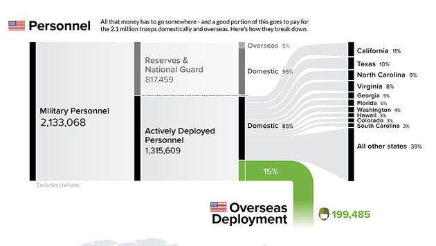 2,1 Millionen Menschen dienen bei den US-Streitkräften. (Bild: visualcapitalist.com)