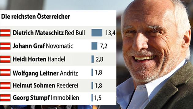 Die reichsten Österreicher (geschätztes Vermögen in Milliarden US-Dollar) (Bild: dpa/Jens Büttner, APA)