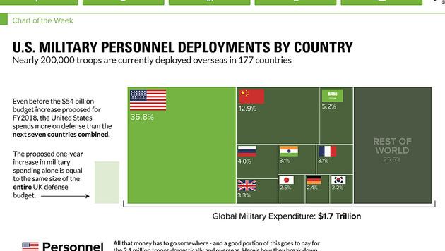 Das US-Heeresbudget für 2018 entspricht dem von sieben bedeutenden anderen Staaten zusammen. (Bild: visualcapitalist.com)