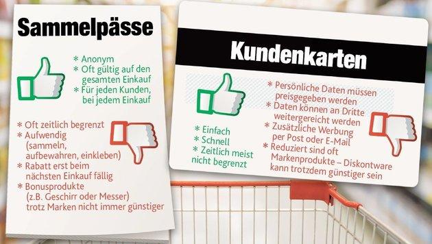 """Supermärkte: Rabattzuckerl für emsige Kunden (Bild: """"Krone""""-Grafik)"""