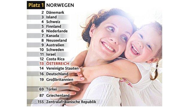 """Ranking: Wo die glücklichsten Menschen leben (Bild: """"Krone""""-Grafik)"""