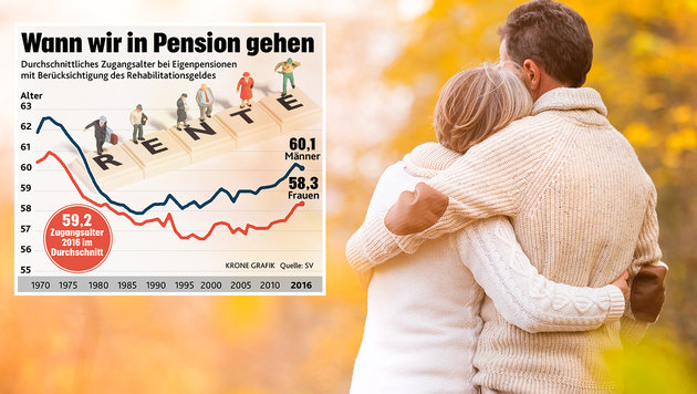"""Erneut unter 60: Die Tricks mit dem Pensionsalter (Bild: """"Krone"""", thinkstockphotos.de)"""